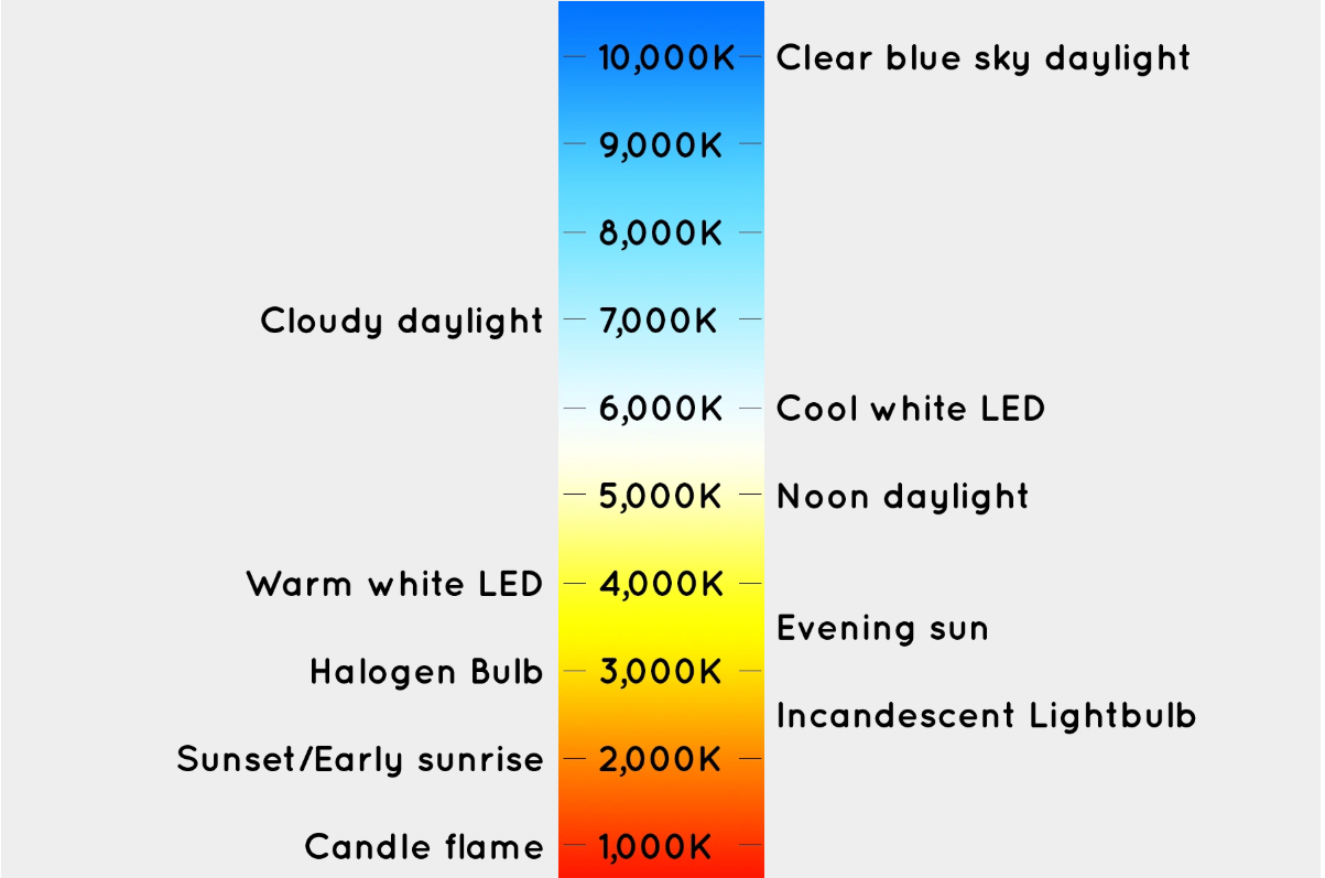 color temperature chart, kelvin chart